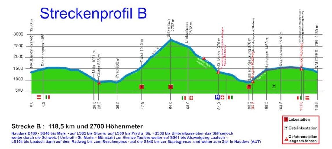Hoogteprofiel Dreilandergiro Vinschgau route