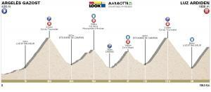 Hoogteprofiel Marmotte Granfondo Pyrenees