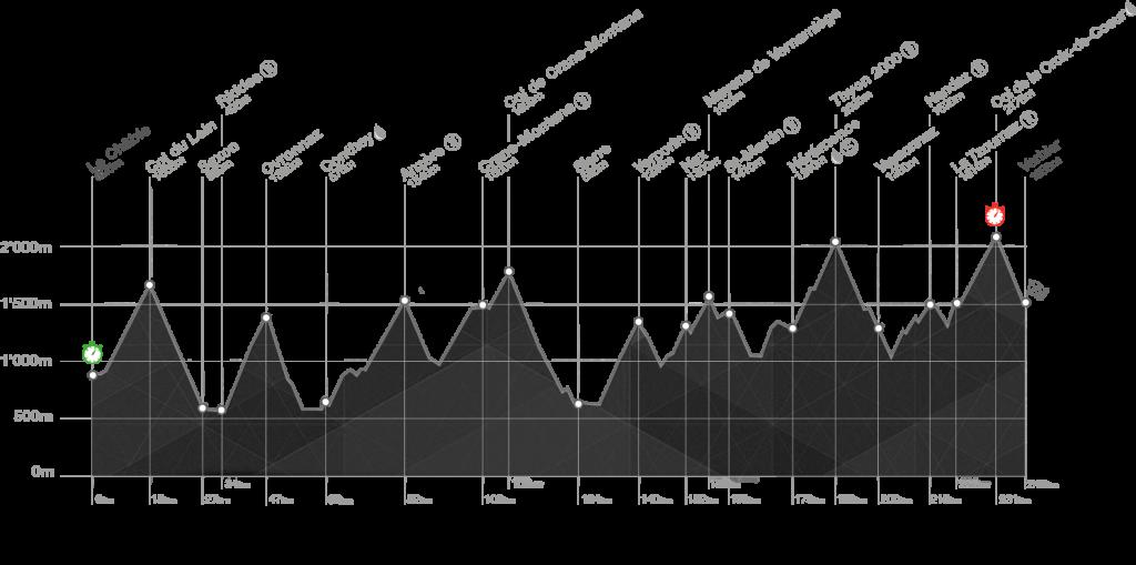Hoogteprofiel Ultrafondo Tour des Stations