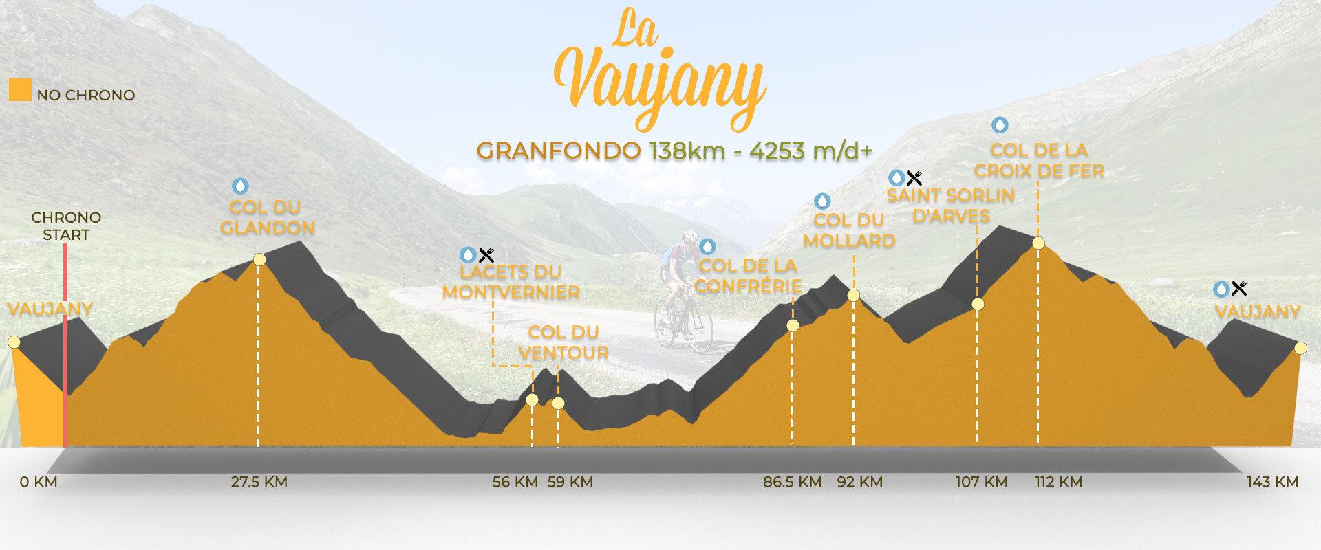 Hoogteprofiel La Vaujany Granfondo